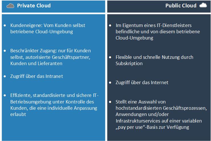 Unterschied zwischen Private und Public Cloud