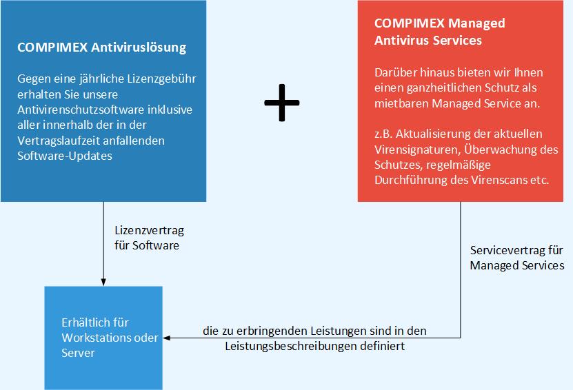 COMPIMEX Antivirenlösung im Überblick