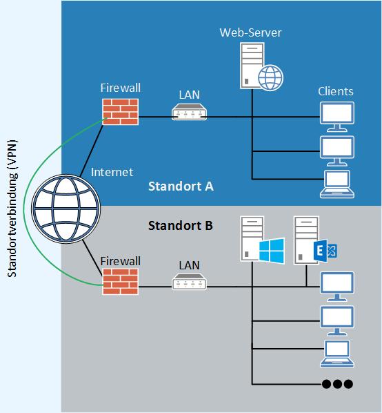 Beispiel einer Firewalllösung