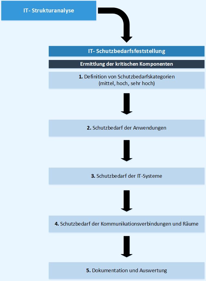 Vorgehensweise der Schutzbedarfsfeststellung nach BSI