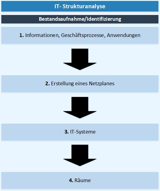 Vorgehensweise der IT-Strukturanalyse nach BSI