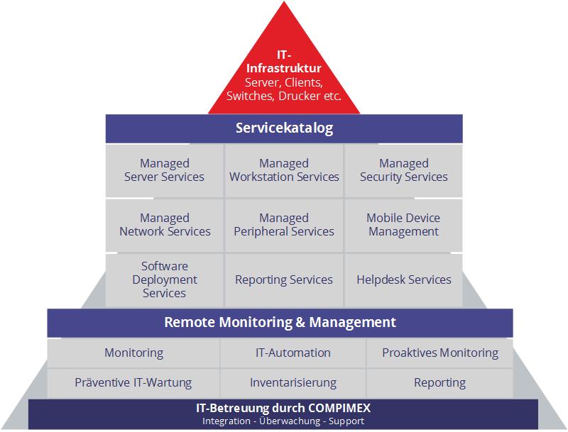 Servicekatalog mit flexiblen Services - exakt auf Ihren Bedarf zugeschnitten