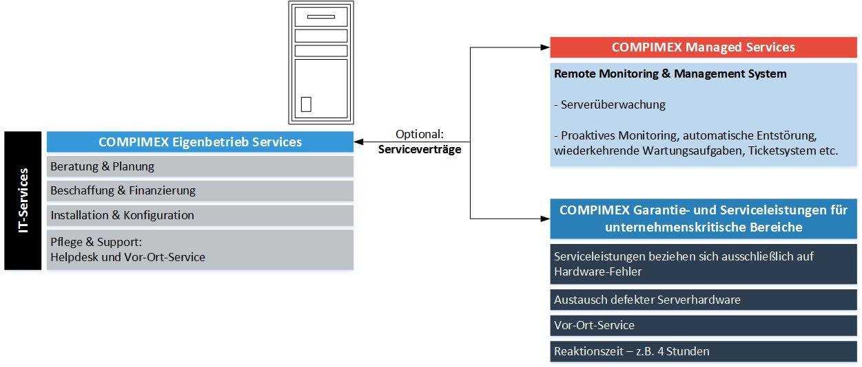 Eigenbetrieb Services am Beispiel eines Serversystems